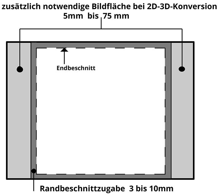 Eine Grafik zeigt die für den Lentikulardruck benötigten Randbeschnittzugaben und zusätzlichen erforderlichen Bildflächen und den linken/rechten Bildrändern für die 2D/3D Konversion.