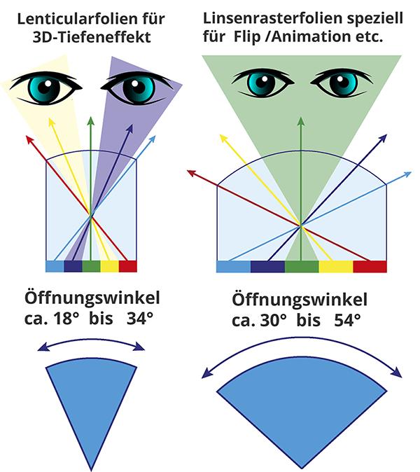 Erläutert in Grafiken die zwei verschiedenen Linsenrastertypen Für 3D-Tiefeneffekt und Wackelbild/Animationseffekt.